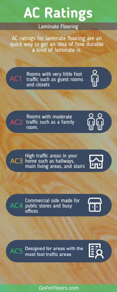 What Is Ac Rating For Laminate Flooring